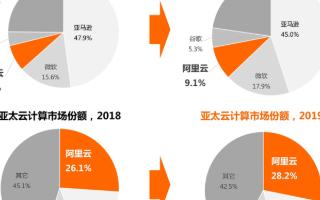 阿里云全球市场份额从26%上涨至28%,亚太市场排名第一