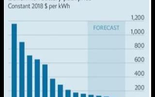 锂离子电池助力电动车发展,提高市场竞争优势