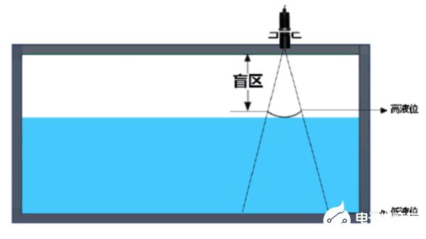 超声波液位传感器有何特别之处,工作原理是什么