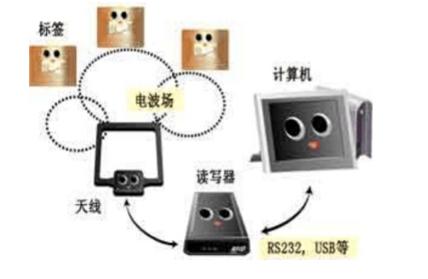RFID系統數據讀取率怎樣可以提高
