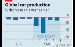 投资商对汽车业非常悲观,欧洲和北美地区汽车产量同...