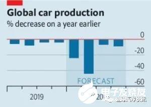 投资商对汽车业非常悲观,欧洲和北美地区汽车产量同比骤降50%-70%