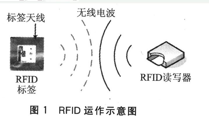 RFID與WLAN結合起來有什么額外的效果