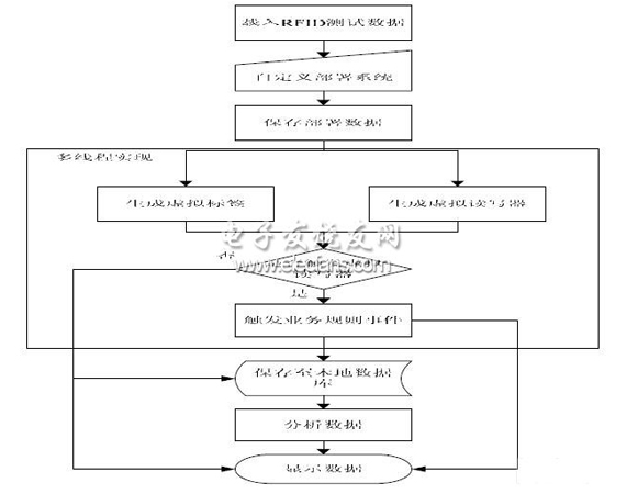 组态化的RFID应用部署仿真是如何设计的