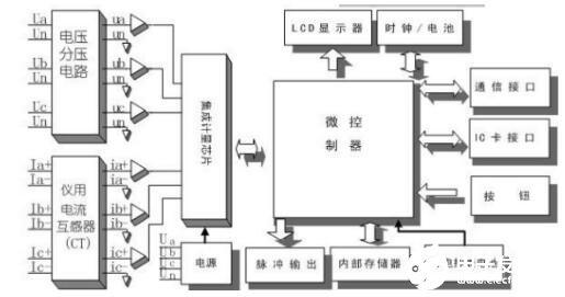 预付费电表的工作原理图_预付费电表的预存方法