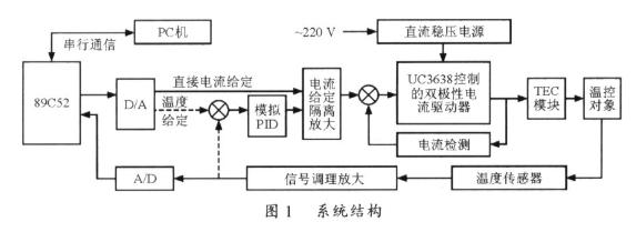 采用UC3638 PWM控制器实现半导体热电致冷...