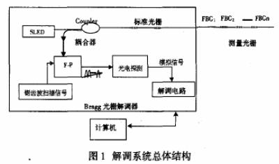 采用雙CPU的單片機實現光纖光柵傳感器解調系統的設計