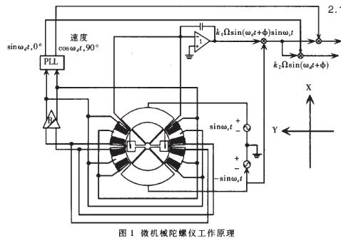基于CY7C136雙端口RAM實現微機械慣性通用檢測系統的設計
