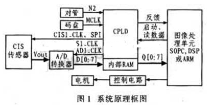 基于SV233A4W和模數轉換器AD9822實現清分機圖像采集系統的設計