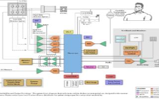CPAP呼吸機系統的應用器件選型和設計解決方案分析