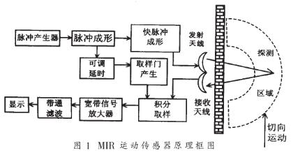 基于微功率脈沖雷達的運動傳感器的電路設計
