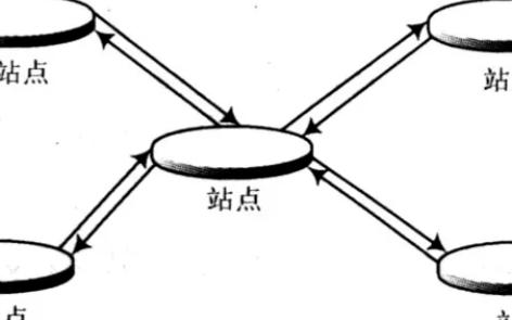 ZigBee无线技术在温控系统中的应用