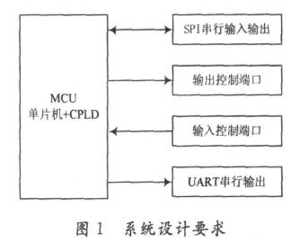 使用CPLD和單片機結合實現無線傳感器網絡節點控...
