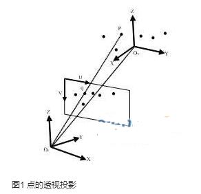 基于模型的單目視覺定位的各種特征定位方法的研究現狀