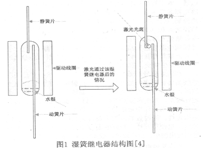 基于舌簧继电器和电信号实现激光光波控制系统的设计
