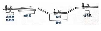 元器件焊接中手工浸焊和自動浸焊的步驟流程和操作要點