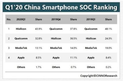 华为海思麒麟处理器采用力度超过90%,首次登中国智能手机处理器市场
