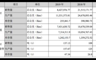 2019年富通鑫茂實現凈利潤4095萬元,同比下降38.58%