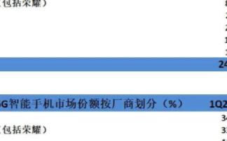 Q1季度全球5G手機銷量增至2410萬臺,中國的...