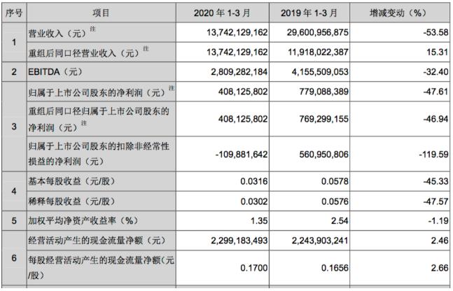 Q1季度TCL科技实现净利润4.08亿元,同比下降47.61%