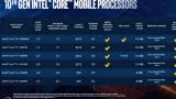 英特尔 i5-10300H 外媒测试:性能提升达10%