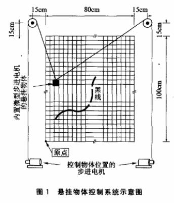 采用ATmega128L单片机实现悬挂物体曲线运...