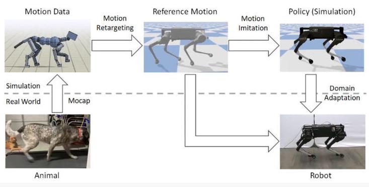 谷歌最新的一项研究可让机器狗小跑起来成为可能
