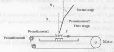 采用16位结构的微控制器实现二级倒立摆系统的设计