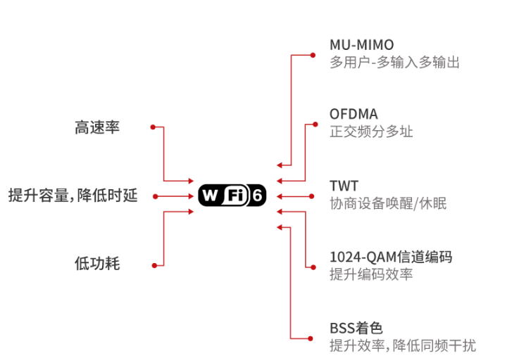 WIFI 6帶來了怎樣的新體驗