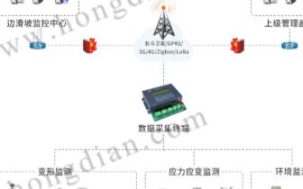 宏电地灾监测预报预警系统精准实现对地质灾害监测信...