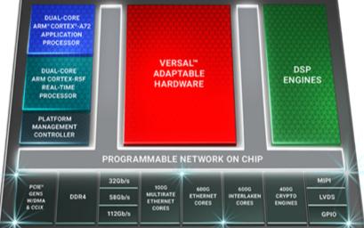 為靈活應變云加速而設計的Xilinx Versal? Premium