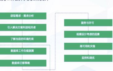 青云QingCloud全闪分布式存储性能和媲美全...