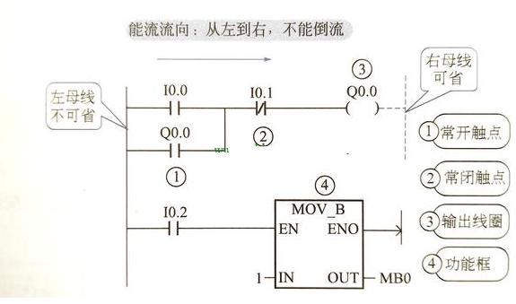西门子plc梯形图编程规则和注意事项