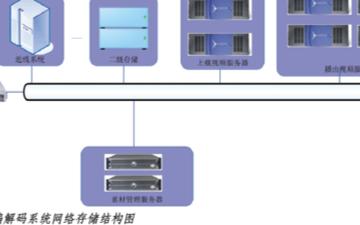 青島電視臺播控系統的結構組成、特點及技術分析