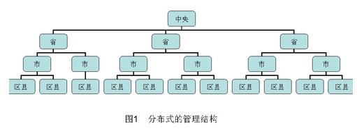 采用嵌入式WEB服务器技术实现铁路分布式监控管理系统的设计