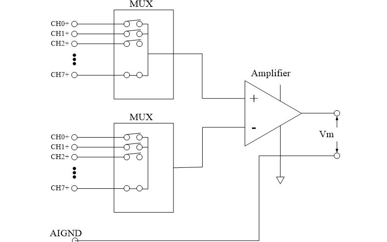 如何使用LabVIEW虛擬儀器實現液位控制系統的設計