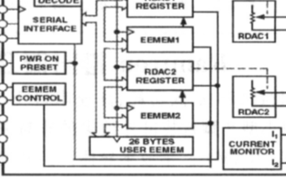 基于FPGA技術實現ADN2850的串口控制設計