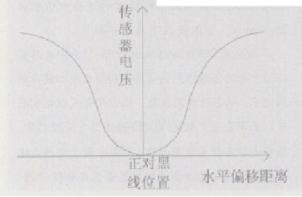 基于连续控制算法实现光电传感器的连续路径识别
