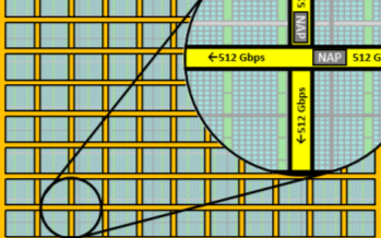 2D NoC可实现FPGA内部超高带宽的逻辑互连