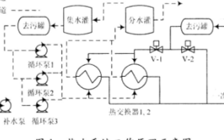 基于内模PID控制方法实现热力系统远程监控系统的设计