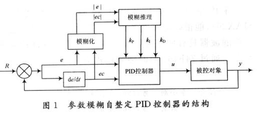 通过采用参数模糊自整定PID控制器提高仪器温度控...
