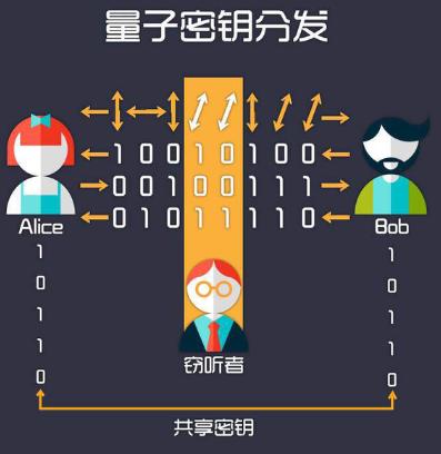 三星打造全球首款量子加密智能手機,如何達到安全分發密鑰目的