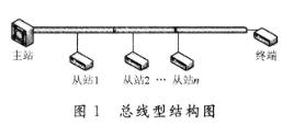 同步RS485总线数据通信控制器的设计及在系统中的应用研究