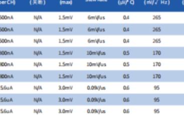 3PEAK高性能模拟器件,价格好,交期短,可靠性强,国产化替换的最佳选择!