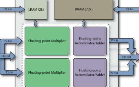 FPGA運算單元如今已能夠支持高算力浮點