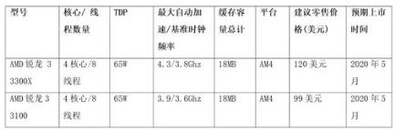 AMD推出第三代銳龍臺式機處理器,擁有4核心8線程的規格