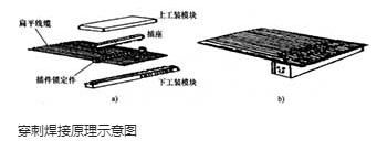接觸焊接的特點和有哪些類型