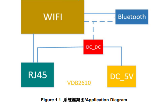VDB2610大功率藍牙網關的數據手冊免費下載