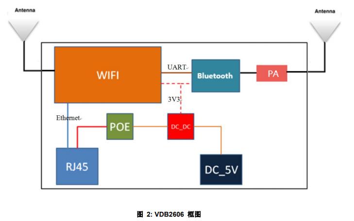 VDB2606室內型藍牙網關的數據手冊免費下載