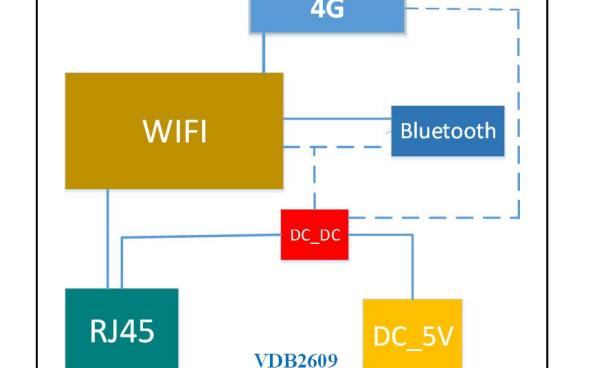VDB2609戶外型大功率藍牙網關的數據手冊免費下載